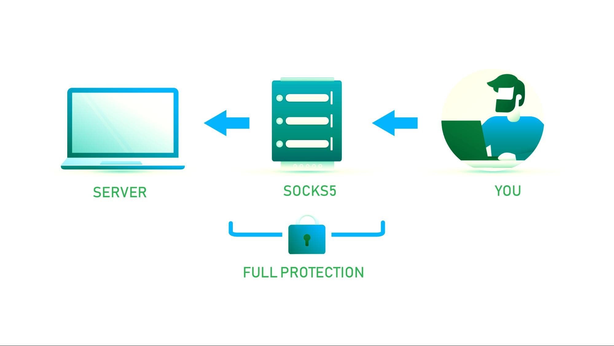 Socks5 Proxy protokolü
